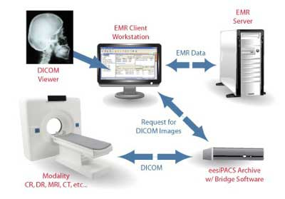 Pacs Solutions And Labs Emr Approved